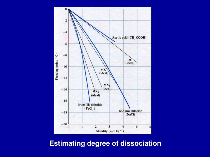 Estimating degree of dissociation