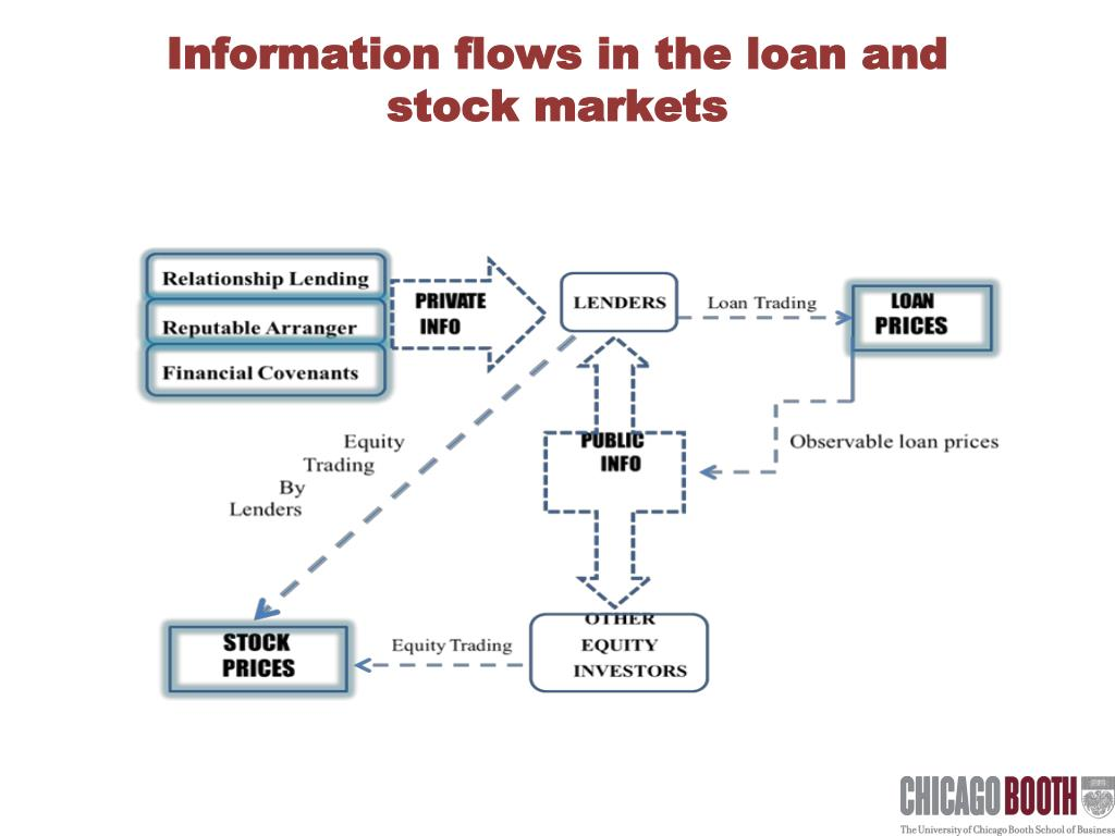 Information flows in the loan and