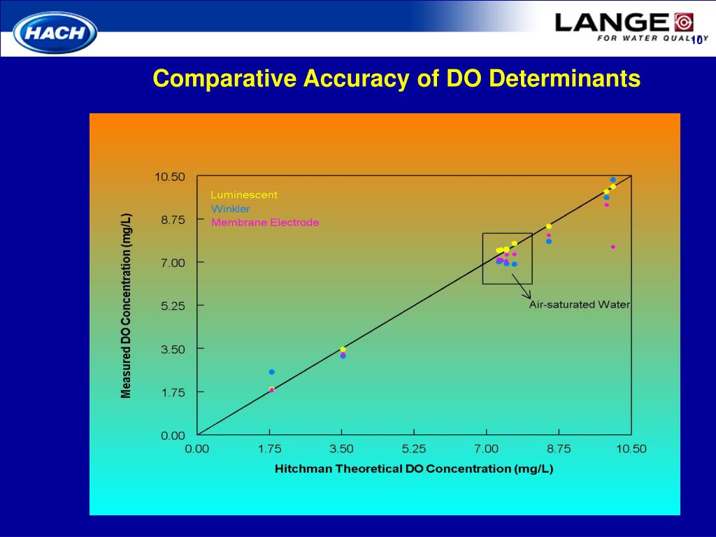 Comparative Accuracy of DO Determinants