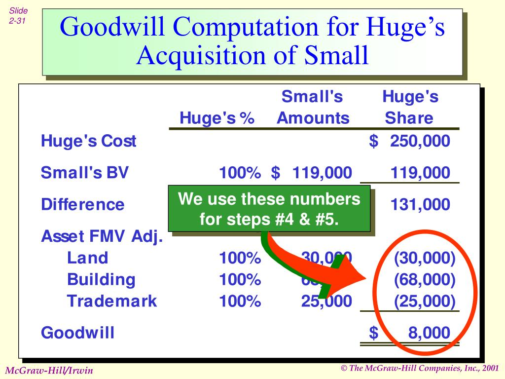 Goodwill Computation for Huge's Acquisition of Small