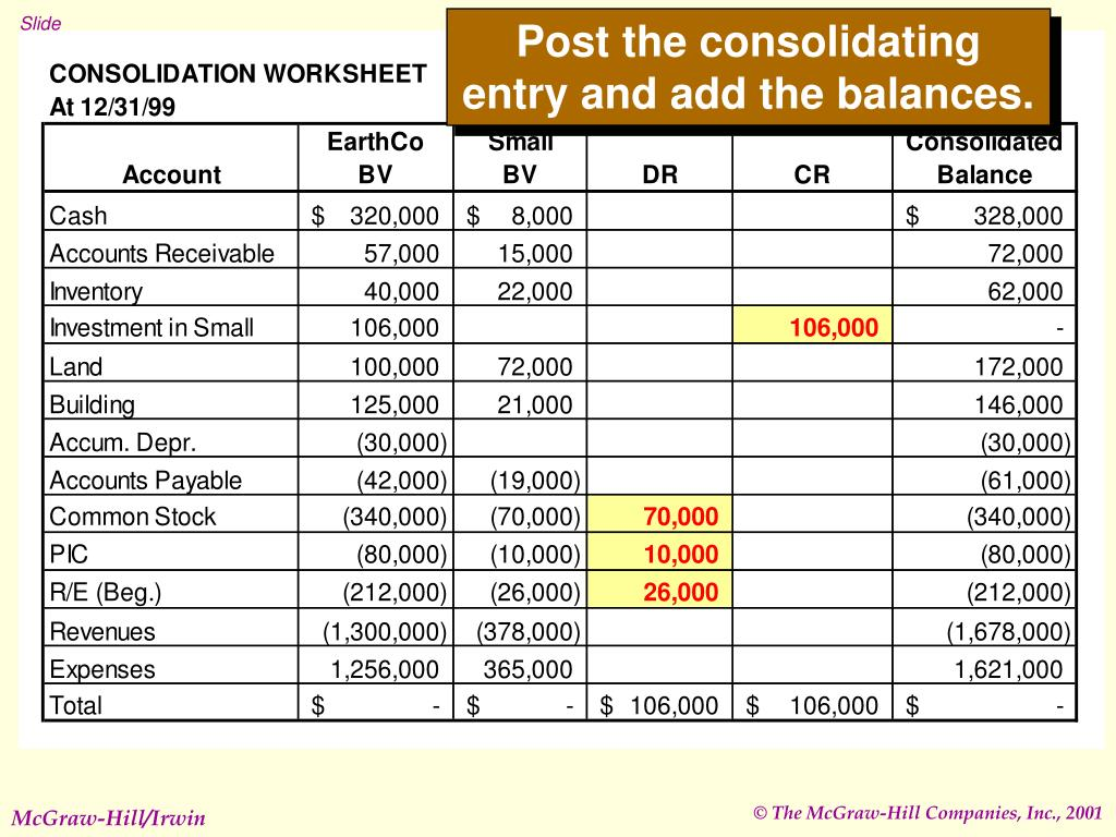 Post the consolidating entry and add the balances.