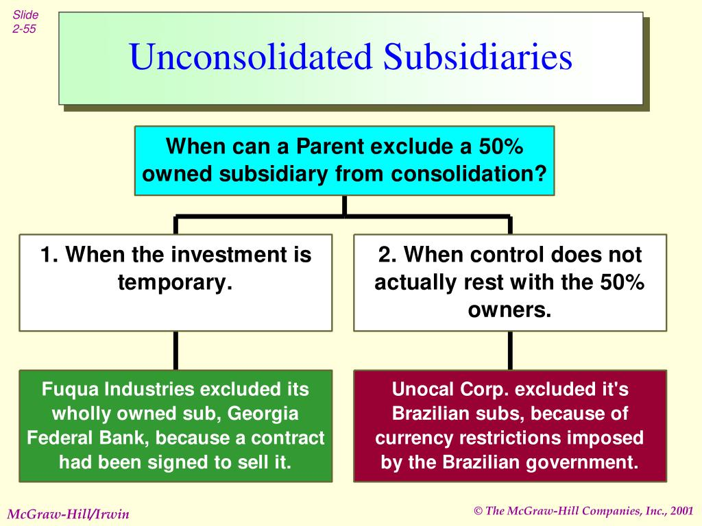 Unconsolidated Subsidiaries