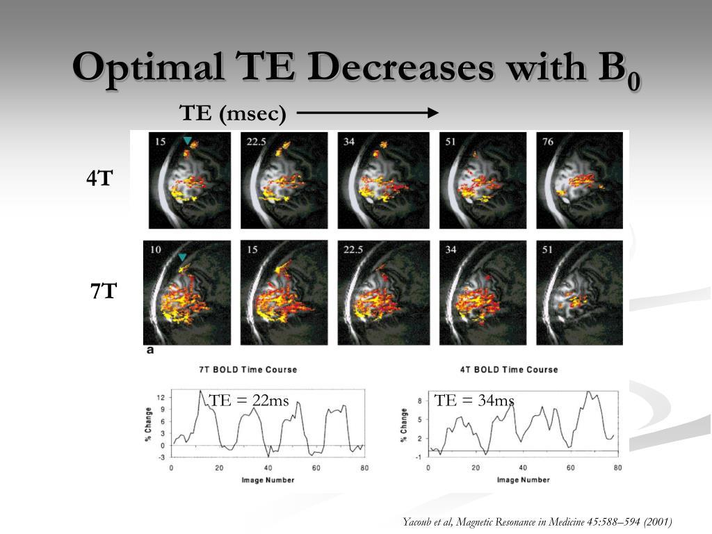Optimal TE Decreases with B