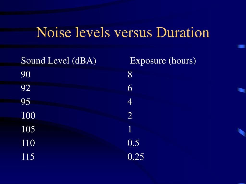 Sound Level (dBA)
