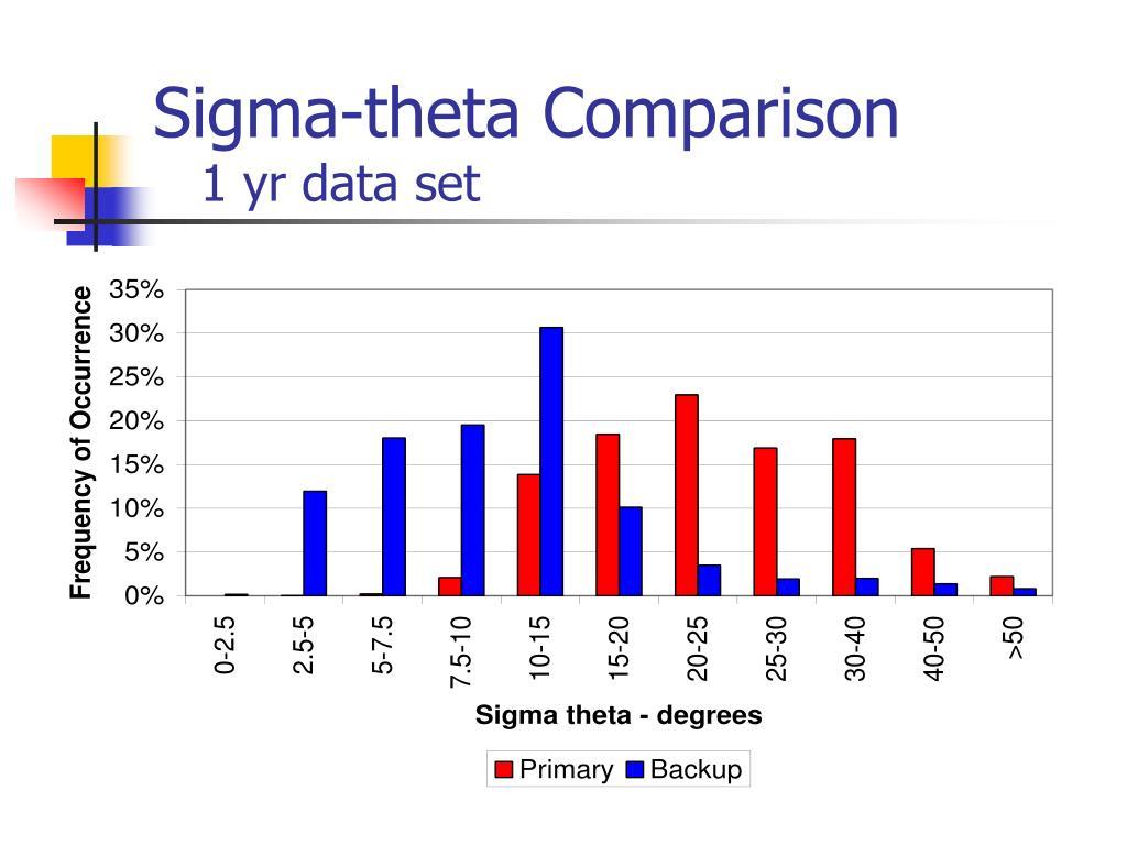 Sigma-theta Comparison