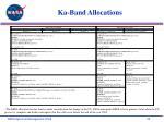 ka band allocations