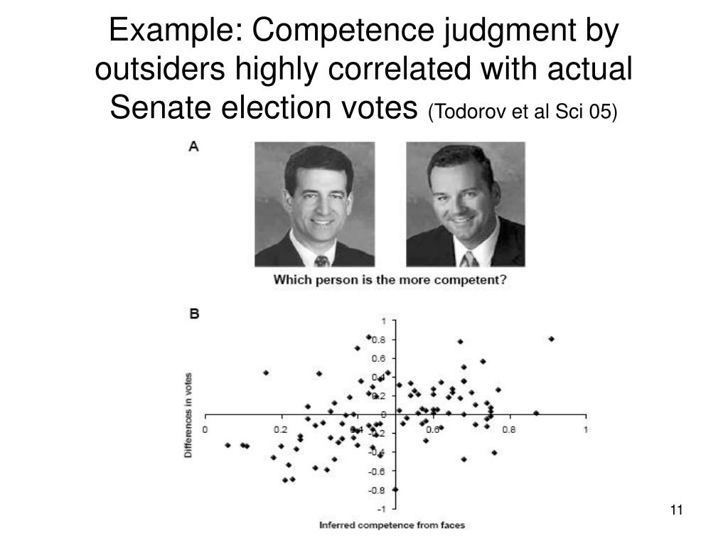 Example: Competence judgment by outsiders highly correlated with actual Senate election votes
