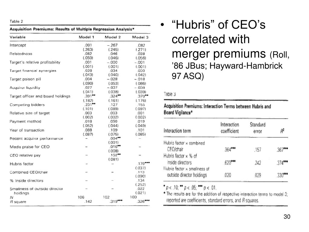 """""""Hubris"""" of CEO's correlated with merger premiums"""