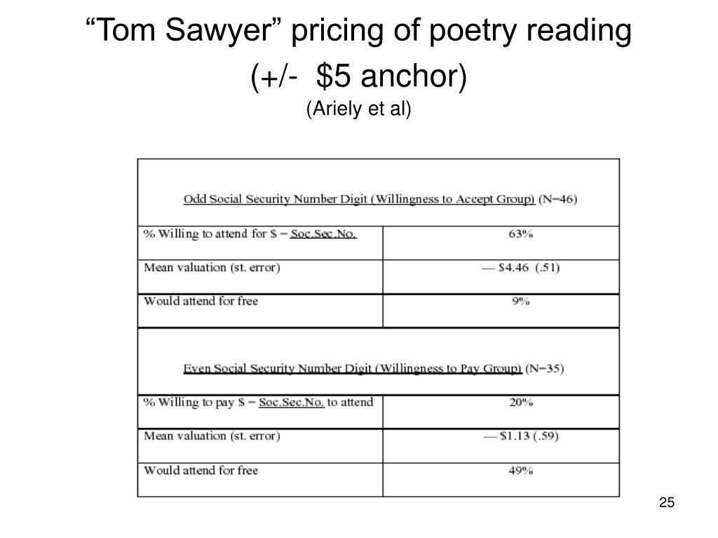 """""""Tom Sawyer"""" pricing of poetry reading"""