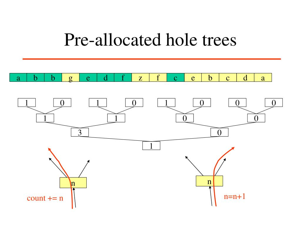 Pre-allocated hole trees