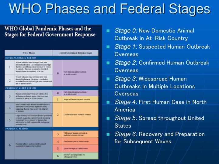 WHO Phases and Federal Stages