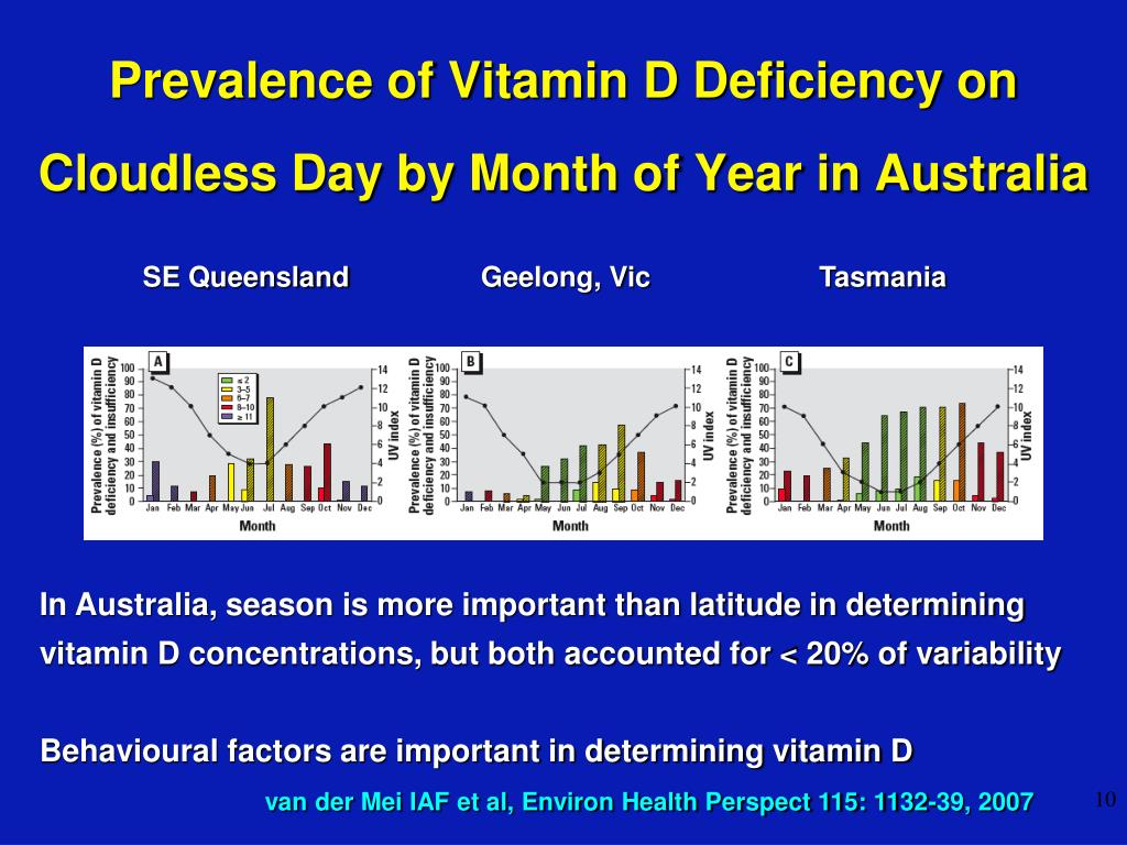 Prevalence of Vitamin D Deficiency on Cloudless Day by Month of Year in Australia