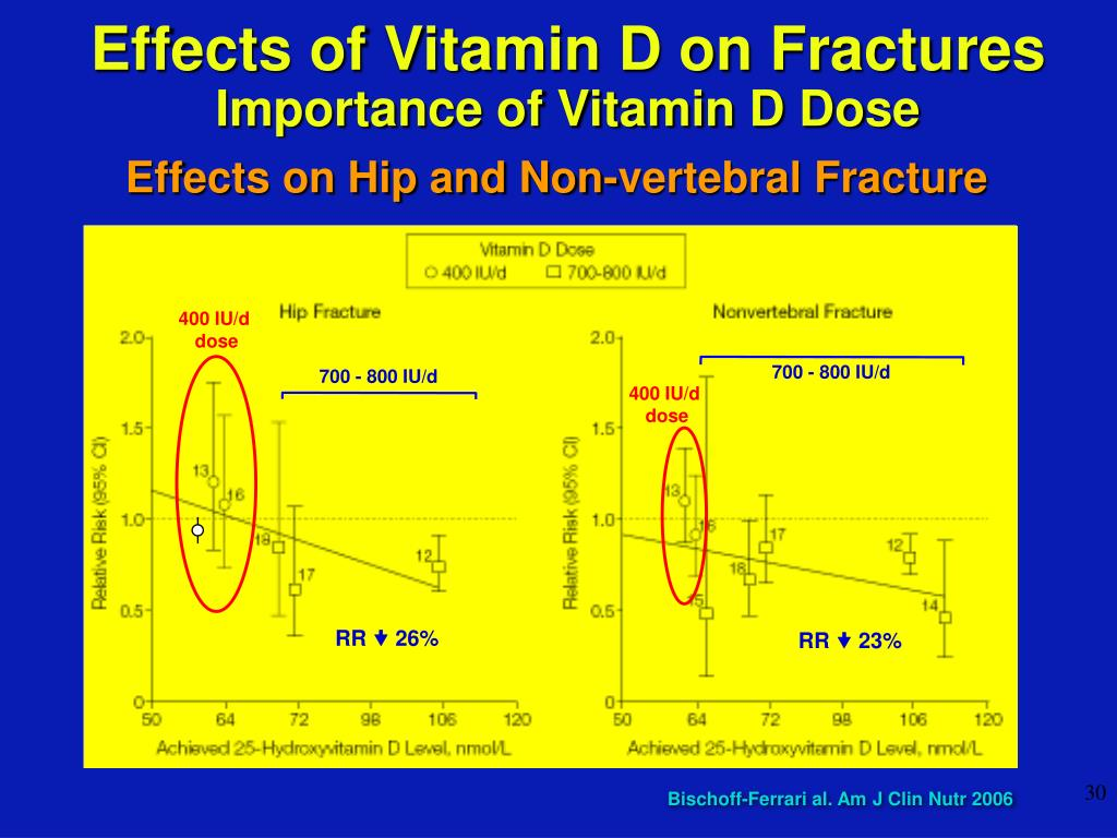 Effects of Vitamin D on Fractures
