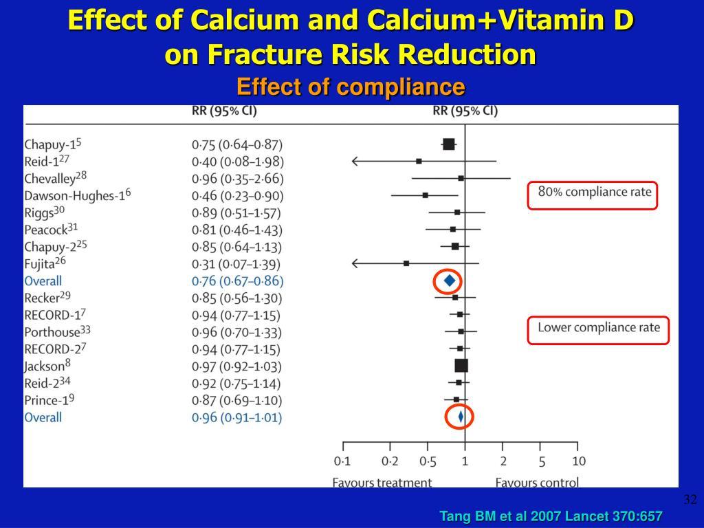 Effect of Calcium and Calcium+Vitamin D