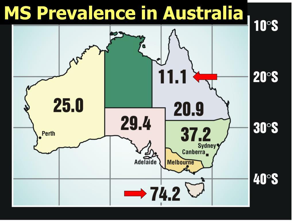 MS Prevalence in Australia