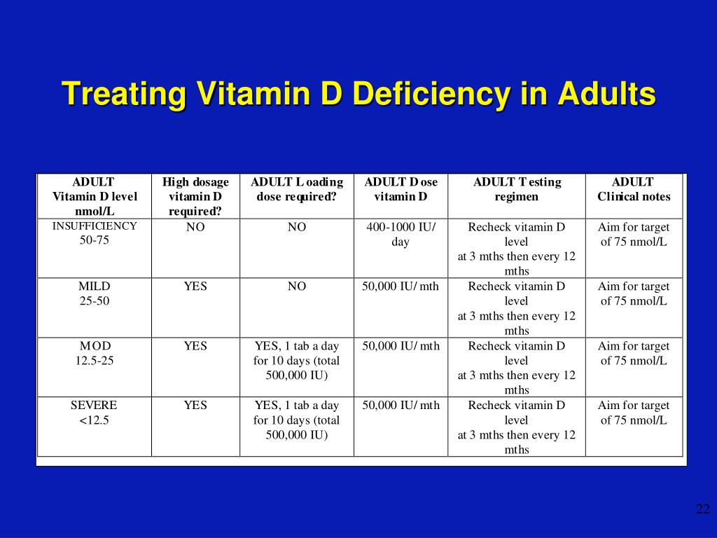 Treating Vitamin D Deficiency in Adults