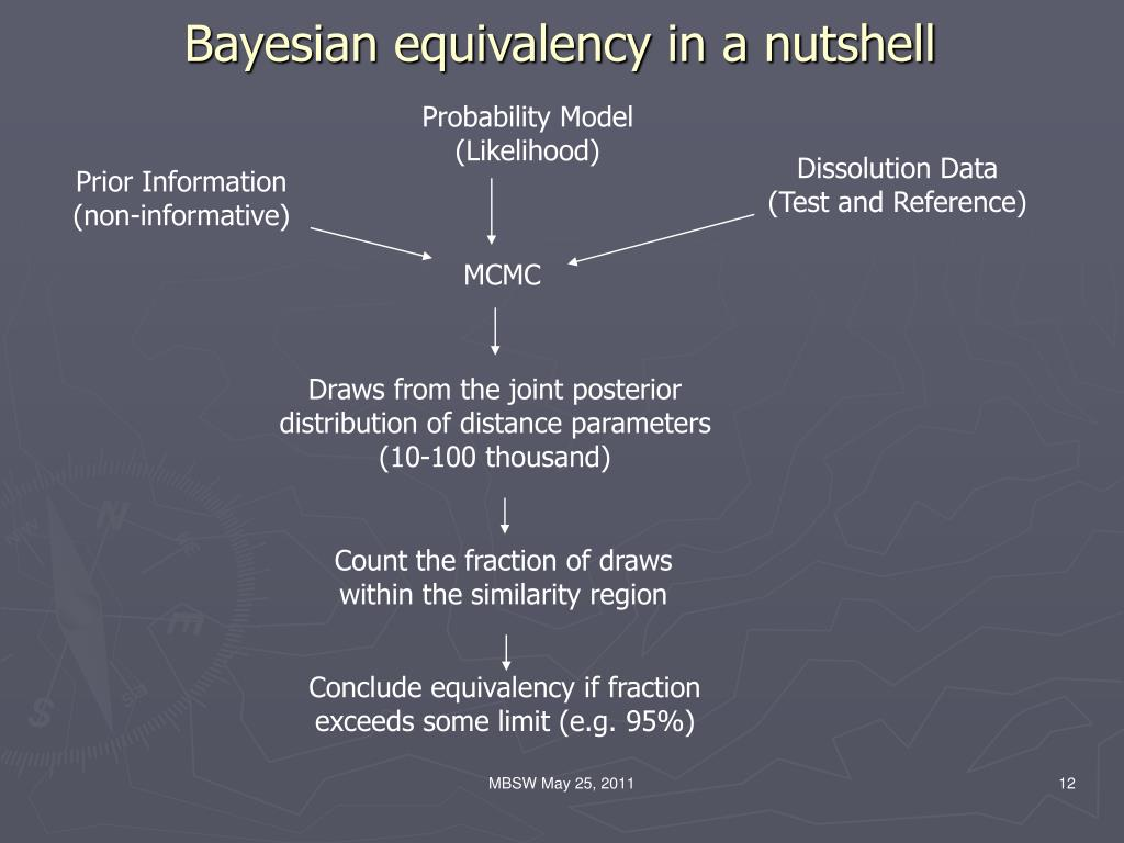 Bayesian equivalency in a nutshell