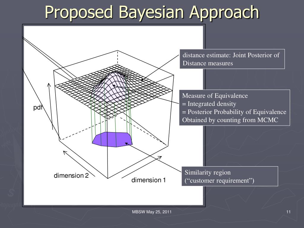 Proposed Bayesian Approach