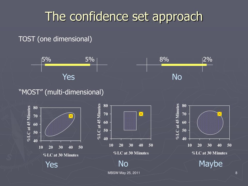 The confidence set approach
