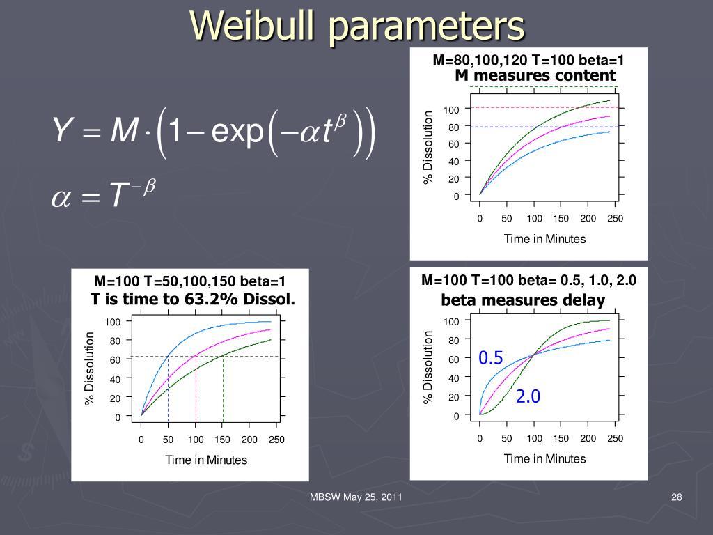Weibull parameters