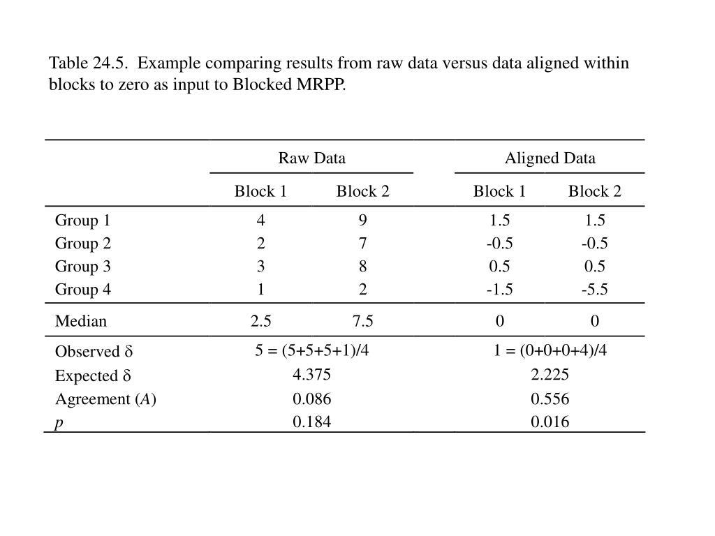 PPT - CHAPTER 24 MRPP (Multi-response Permutation Procedures