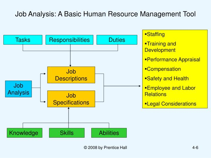 6 functions of human resources management