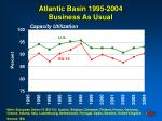 atlantic basin 1995 2004 business as usual