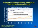eu hydrocracking growing but not as fast as diesel demand shift