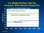 u s middle distillate yield has increased while gasoline stayed flat