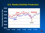 u s weekly distillate production