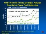 while all fuel prices are high natural gas gains favor fuel switching
