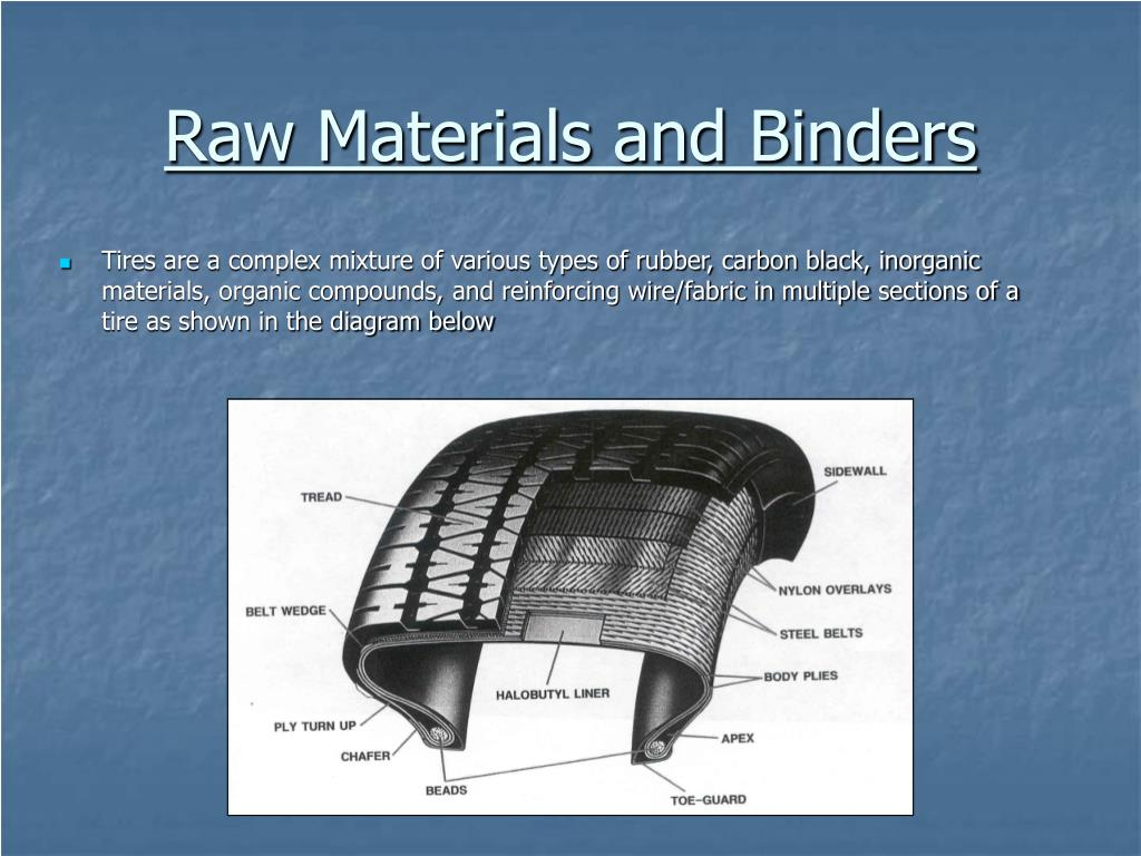 Raw Materials and Binders