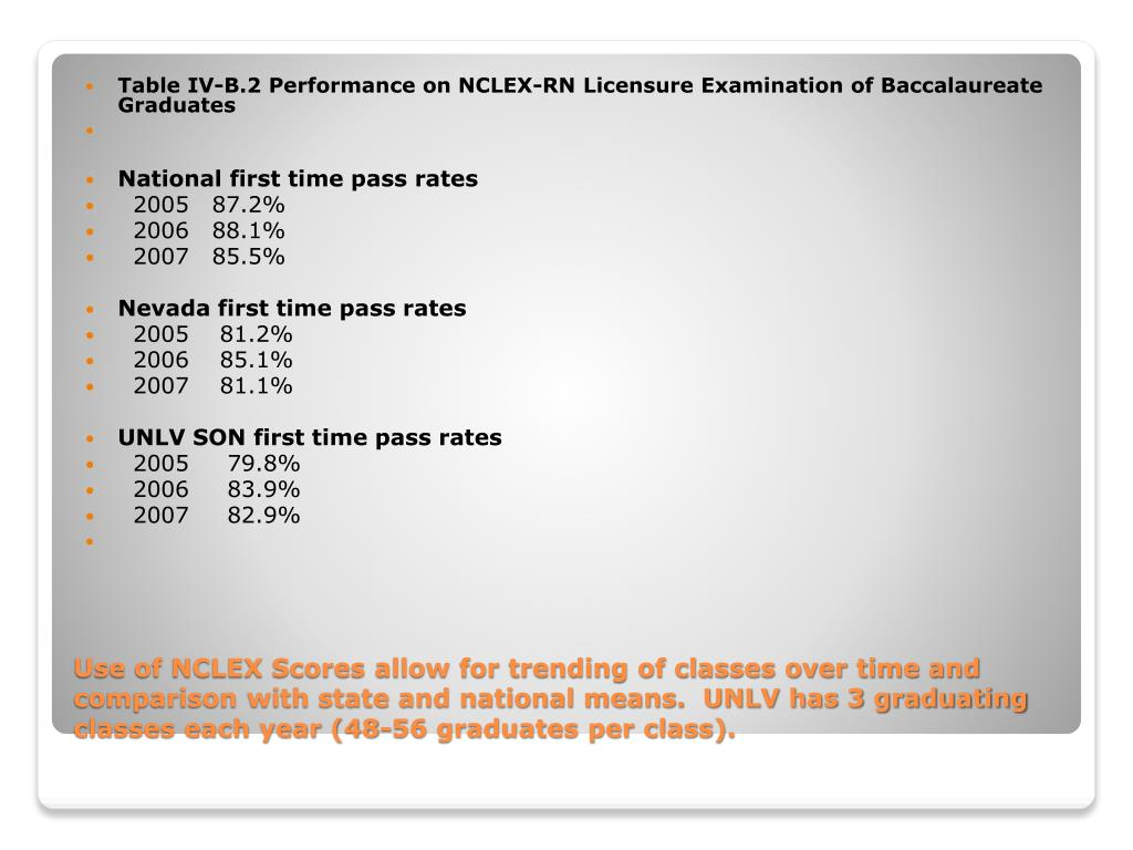 Table IV-B.2 Performance on NCLEX-RN Licensure Examination of Baccalaureate Graduates