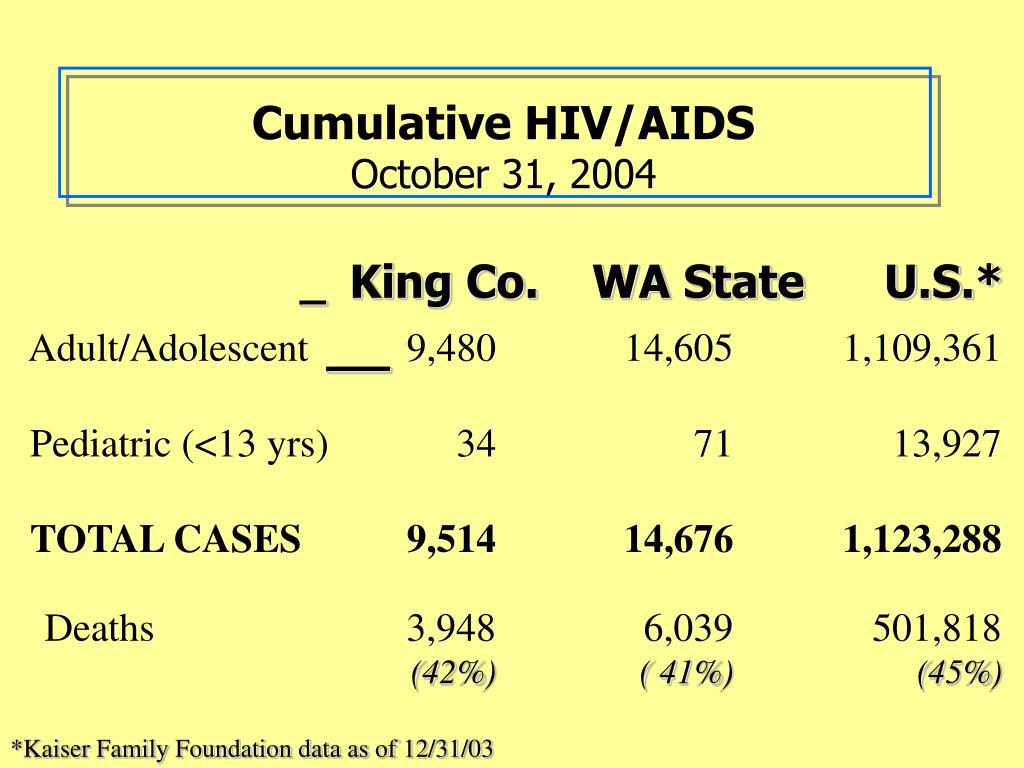Cumulative HIV/AIDS