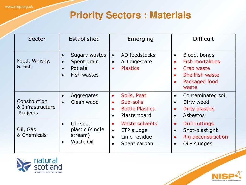 Priority Sectors : Materials