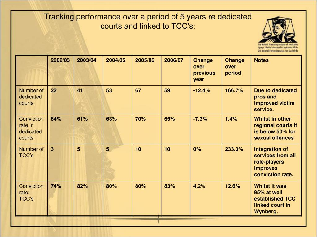 Tracking performance over a period of 5 years re dedicated courts and linked to TCC's: