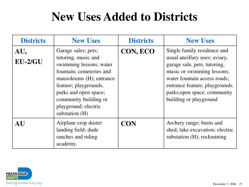 New Uses Added to Districts