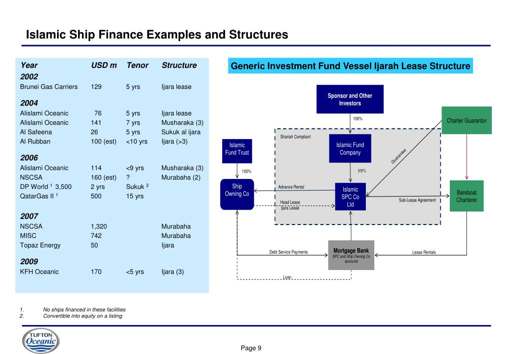 Islamic Ship Finance Examples and Structures