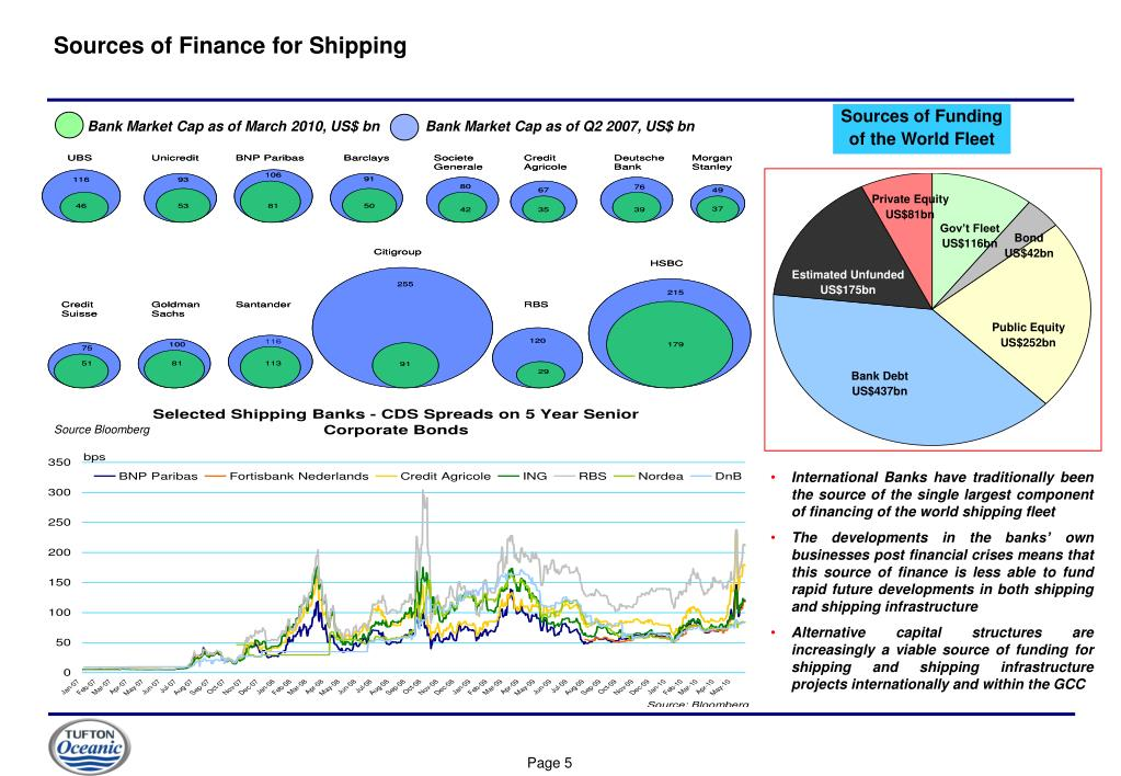 Sources of Finance for Shipping