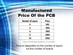 manufactured price of the pcb