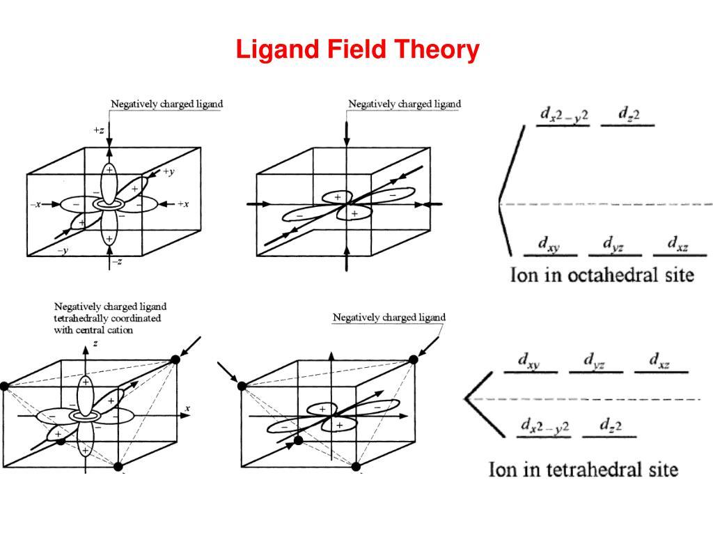 Ligand Field Theory
