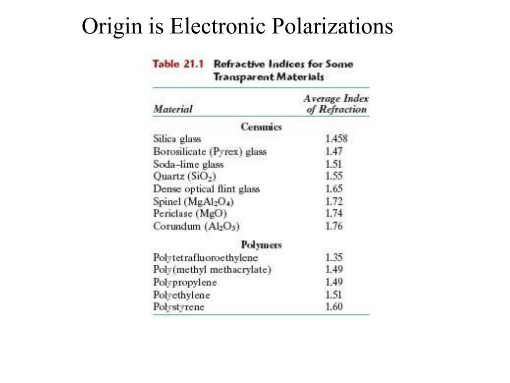 Origin is Electronic Polarizations
