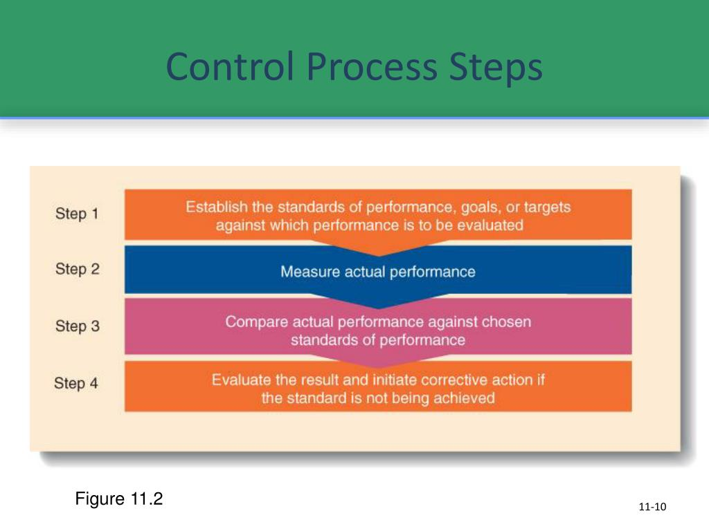 Control Process Steps