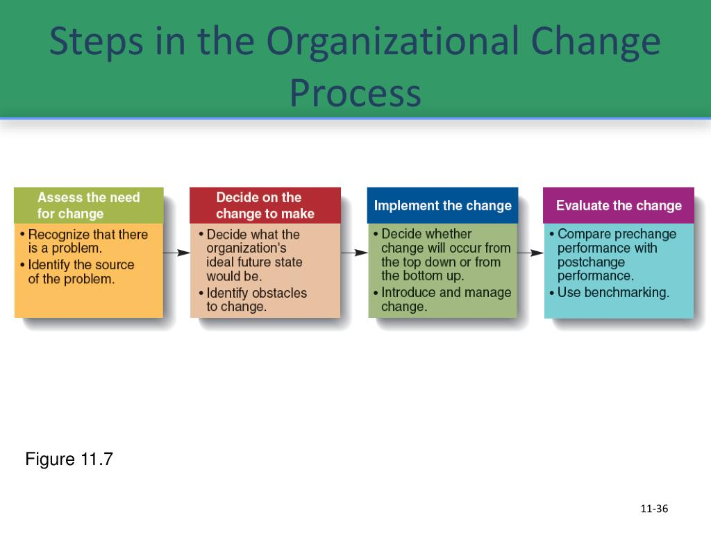 Steps in the Organizational Change Process