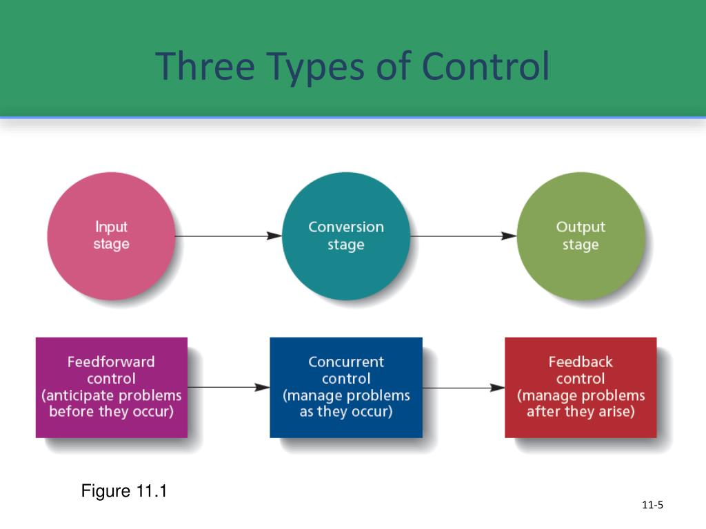 Three Types of Control