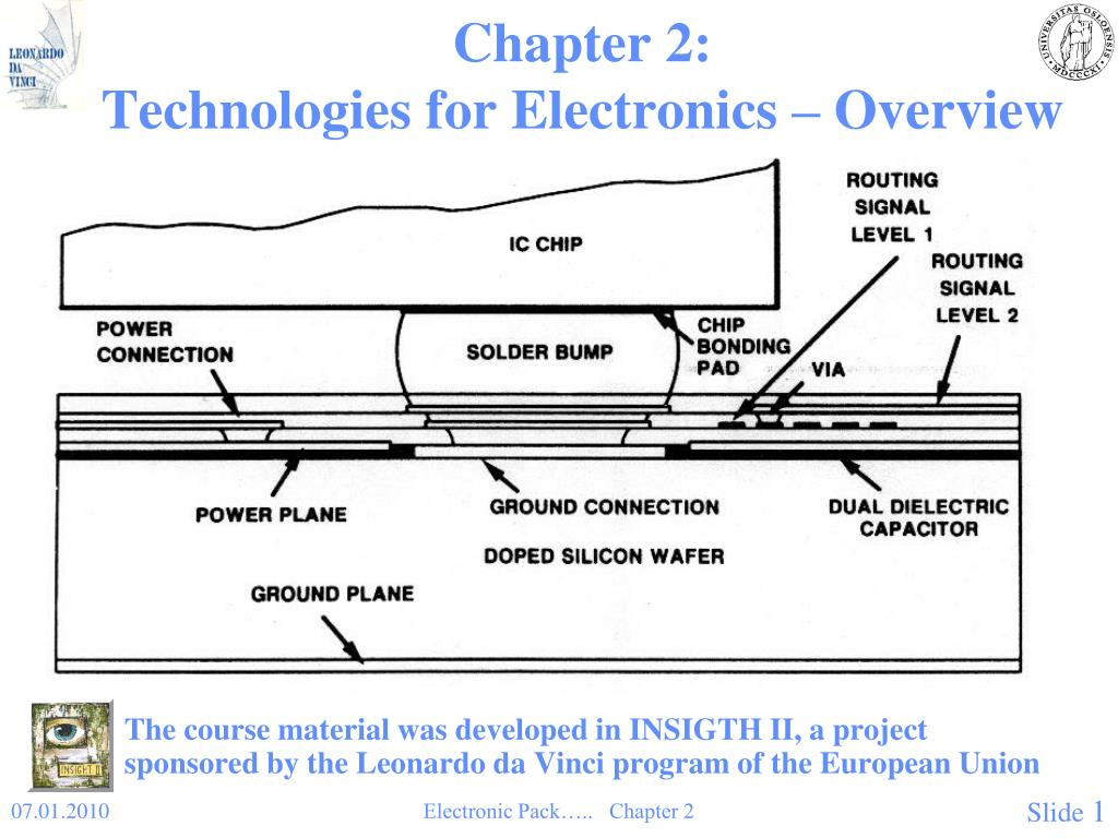 chapter 2 technologies for electronics overview l.