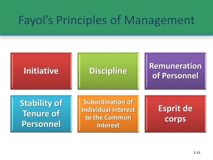 relevance of fayol s functions of management Functions of management marc s, university of phoenix thesis statement management will be used in any project where success is desired these interviews identify how managerial work of these two managers coincides with fayol's (1916) managerial functions which describe the four.