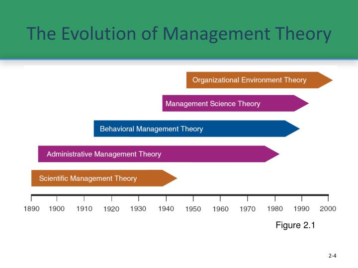evolution of management theory essay Evolution of management by jason kolff american public university january 27, 2008 in this paper i will be explaining the evolution of management from the beginning of the industrial revolution to present which includes classical school of management, the human relations/ behavioral school of management, theory x and y, the scientific approach, contingency approach, and theory z.