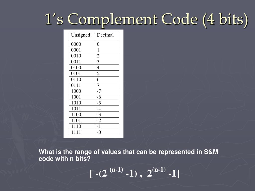 1's Complement Code (4 bits)