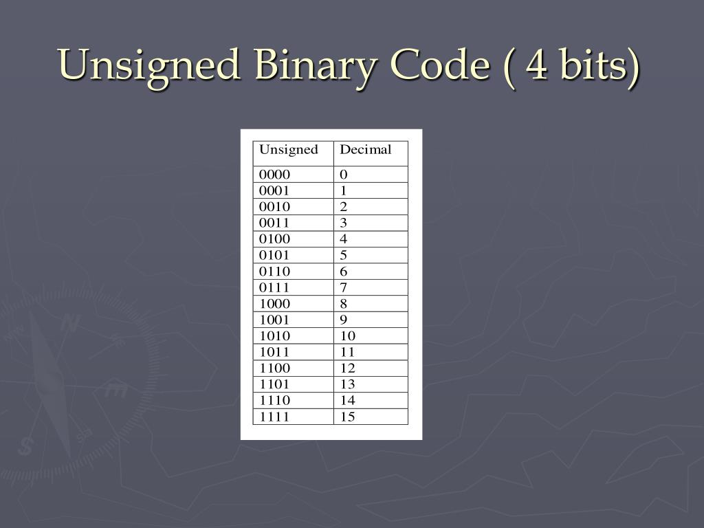 Unsigned Binary Code ( 4 bits)